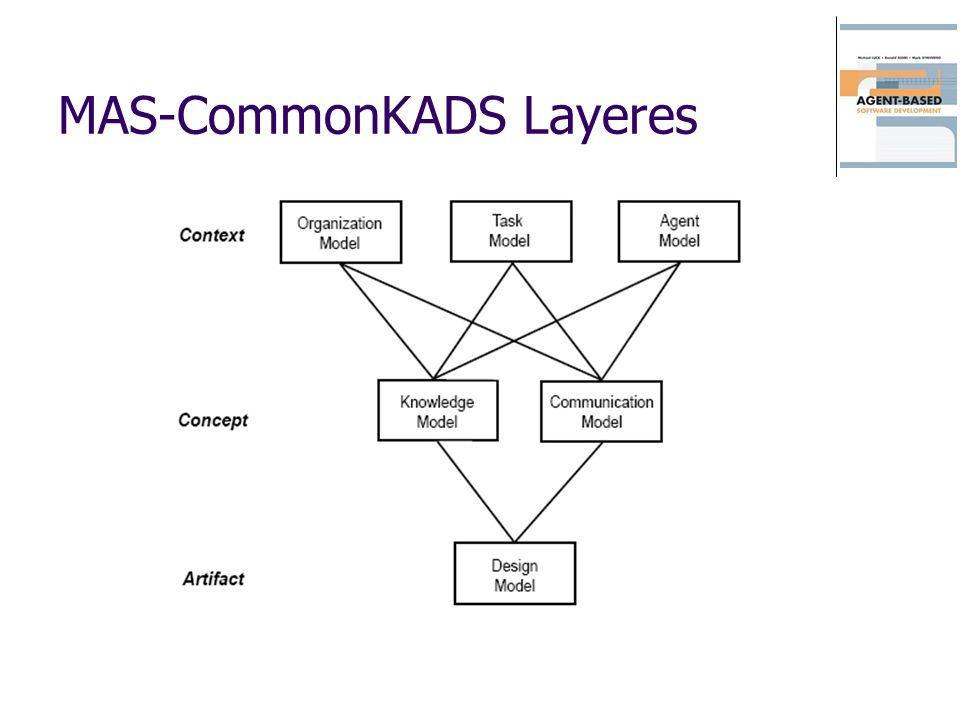 MAS-CommonKADS Layeres