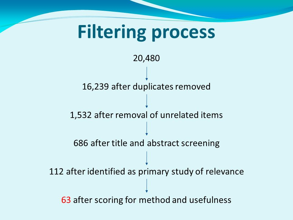 Filtering process 20,480 16,239 after duplicates removed 1,532 after removal of unrelated items 686 after title and abstract screening 112 after identified as primary study of relevance 63 after scoring for method and usefulness