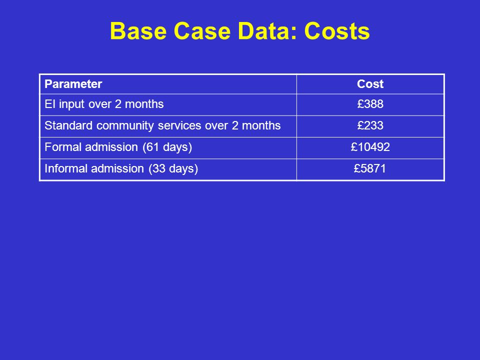 Base Case Data: Costs ParameterCost EI input over 2 months£388 Standard community services over 2 months£233 Formal admission (61 days)£10492 Informal admission (33 days)£5871
