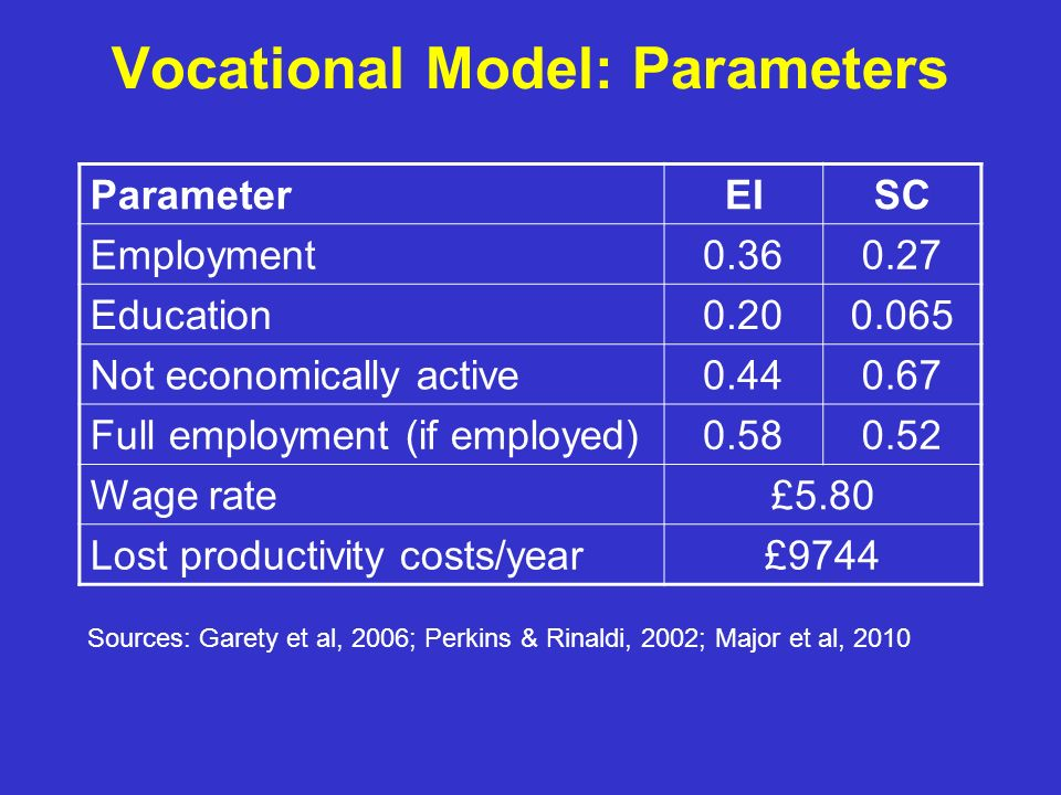 Vocational Model: Parameters ParameterEISC Employment0.360.27 Education0.200.065 Not economically active0.440.67 Full employment (if employed)0.580.52 Wage rate£5.80 Lost productivity costs/year£9744 Sources: Garety et al, 2006; Perkins & Rinaldi, 2002; Major et al, 2010