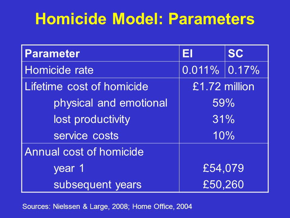 Homicide Model: Parameters ParameterEISC Homicide rate0.011%0.17% Lifetime cost of homicide physical and emotional lost productivity service costs £1.72 million 59% 31% 10% Annual cost of homicide year 1 subsequent years £54,079 £50,260 Sources: Nielssen & Large, 2008; Home Office, 2004