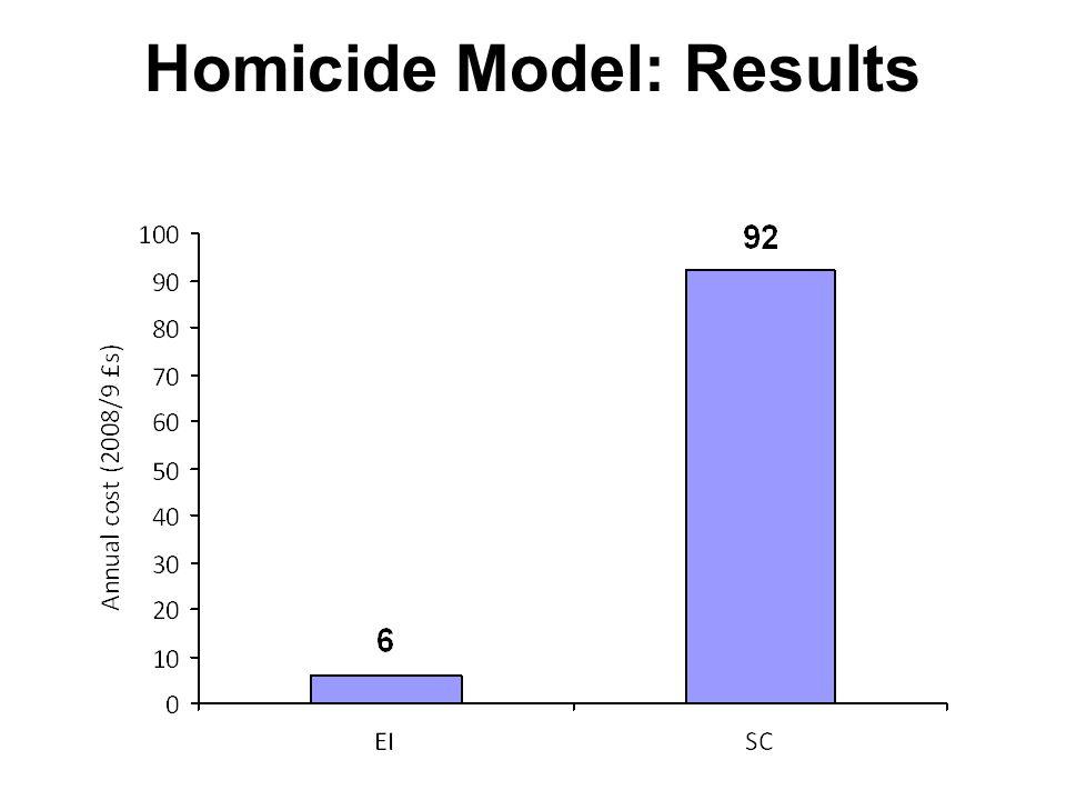 Homicide Model: Results