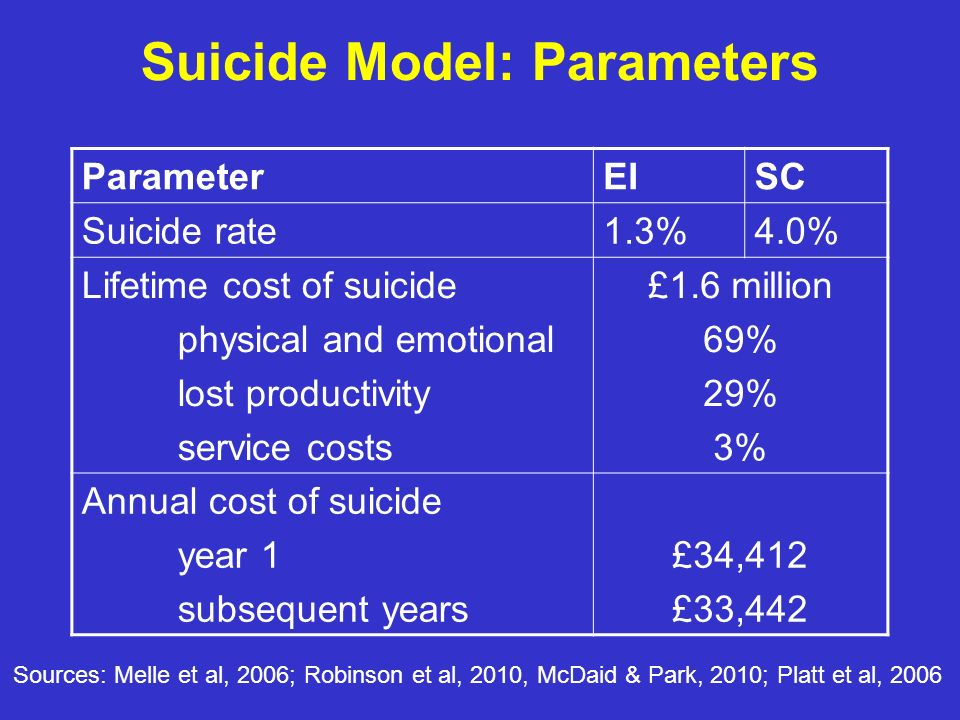 Suicide Model: Parameters ParameterEISC Suicide rate1.3%4.0% Lifetime cost of suicide physical and emotional lost productivity service costs £1.6 million 69% 29% 3% Annual cost of suicide year 1 subsequent years £34,412 £33,442 Sources: Melle et al, 2006; Robinson et al, 2010, McDaid & Park, 2010; Platt et al, 2006