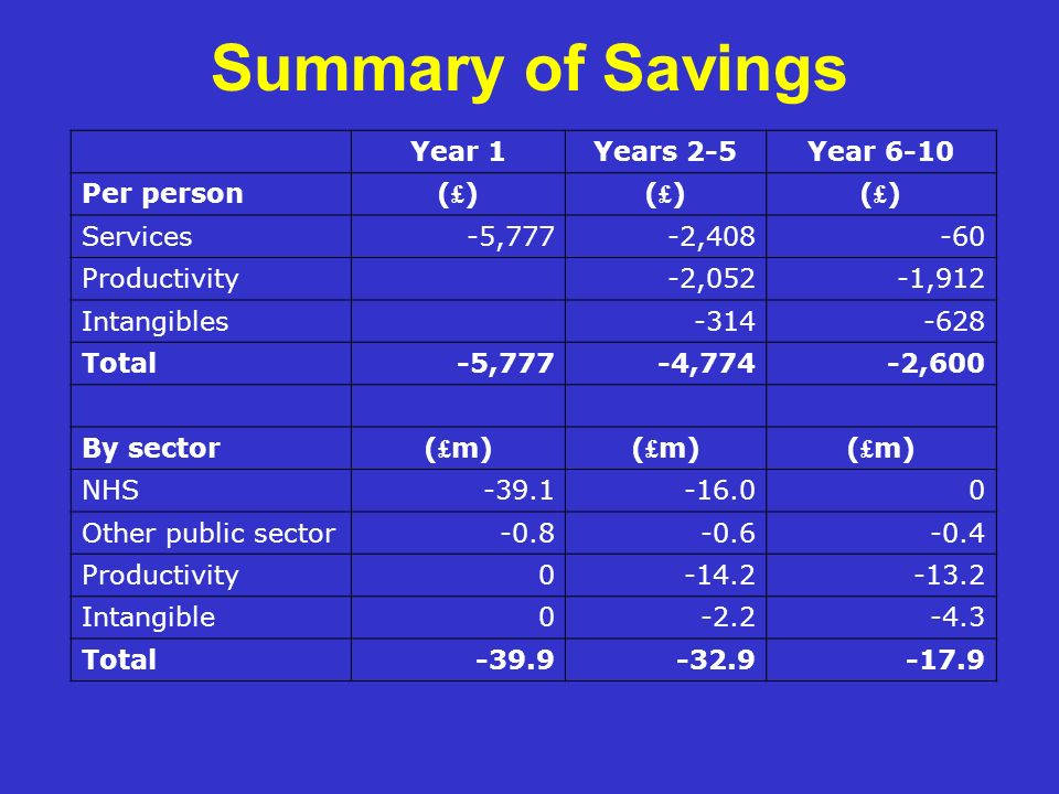 Summary of Savings Year 1Years 2-5Year 6-10 Per person(£)(£)(£)(£)(£)(£) Services-5,777-2,408-60 Productivity-2,052-1,912 Intangibles-314-628 Total-5,777-4,774-2,600 By sector( £ m) NHS-39.1-16.00 Other public sector-0.8-0.6-0.4 Productivity0-14.2-13.2 Intangible0-2.2-4.3 Total-39.9-32.9-17.9