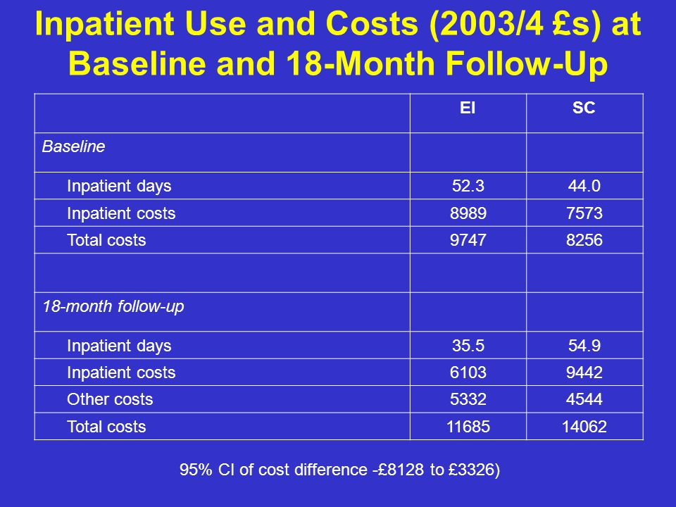 Inpatient Use and Costs (2003/4 £s) at Baseline and 18-Month Follow-Up EISC Baseline Inpatient days52.344.0 Inpatient costs89897573 Total costs97478256 18-month follow-up Inpatient days35.554.9 Inpatient costs61039442 Other costs53324544 Total costs1168514062 95% CI of cost difference -£8128 to £3326)