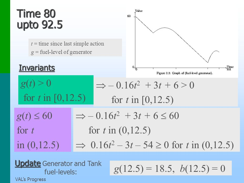 VALs Progress Time 80 upto 92.5 Invariants Update Update Generator and Tank fuel-levels: g(12.5) = 18.5, b(12.5) = 0 g(t) > 0 for t in [0,12.5) – 0.16t 2 + 3t + 6 > 0 for t in [0,12.5) g(t) 60 for t in (0,12.5) – 0.16t 2 + 3t + 6 60 for t in (0,12.5) 0.16t 2 – 3t – 54 0 for t in (0,12.5) t = time since last simple action g = fuel-level of generator