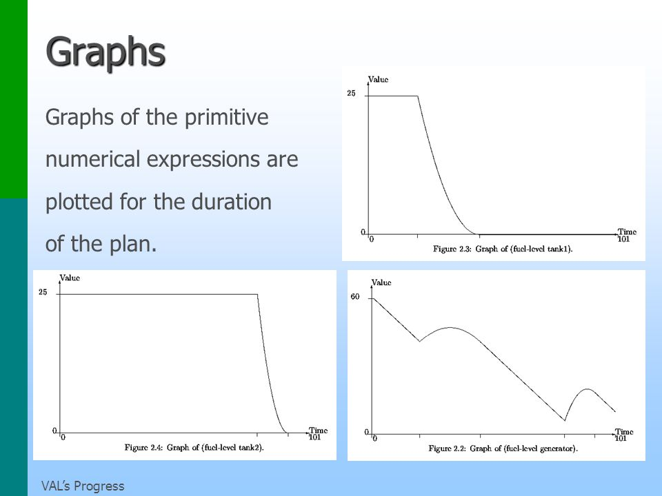 VALs Progress Graphs Graphs of the primitive numerical expressions are plotted for the duration of the plan.