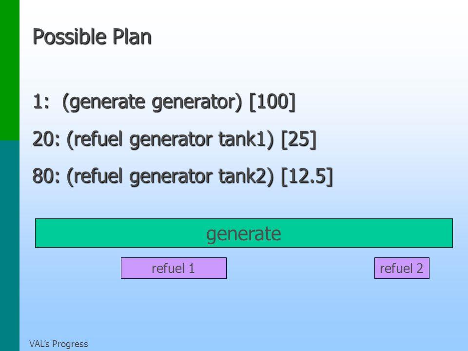 VALs Progress Possible Plan 1: (generate generator) [100] 20: (refuel generator tank1) [25] 80: (refuel generator tank2) [12.5] generate refuel 1refuel 2
