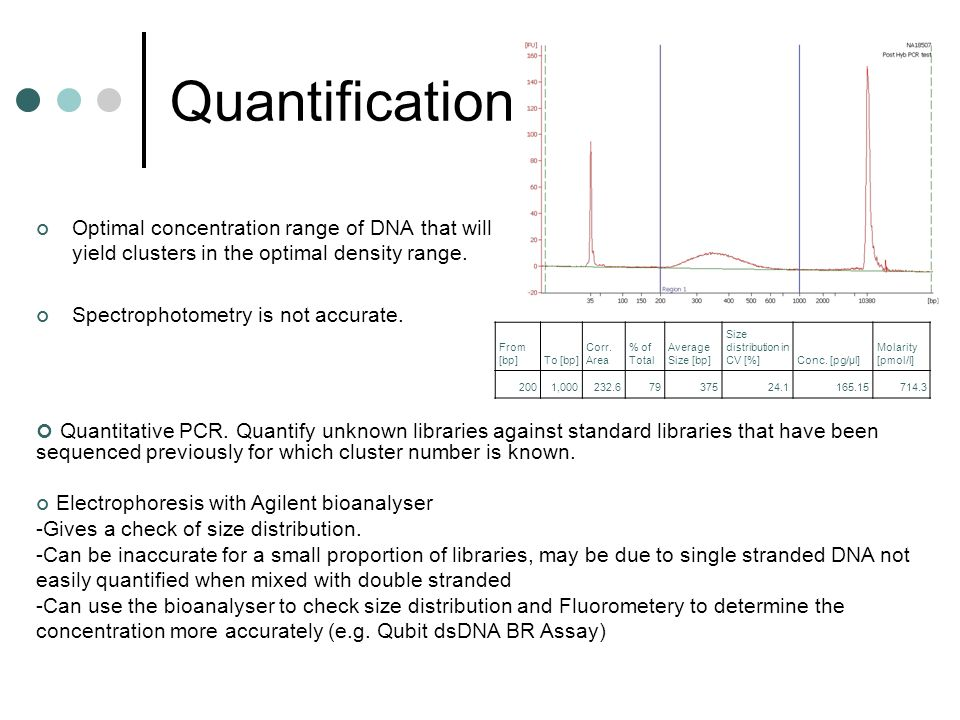 Quantification Optimal concentration range of DNA that will yield clusters in the optimal density range. Spectrophotometry is not accurate. From [bp]T