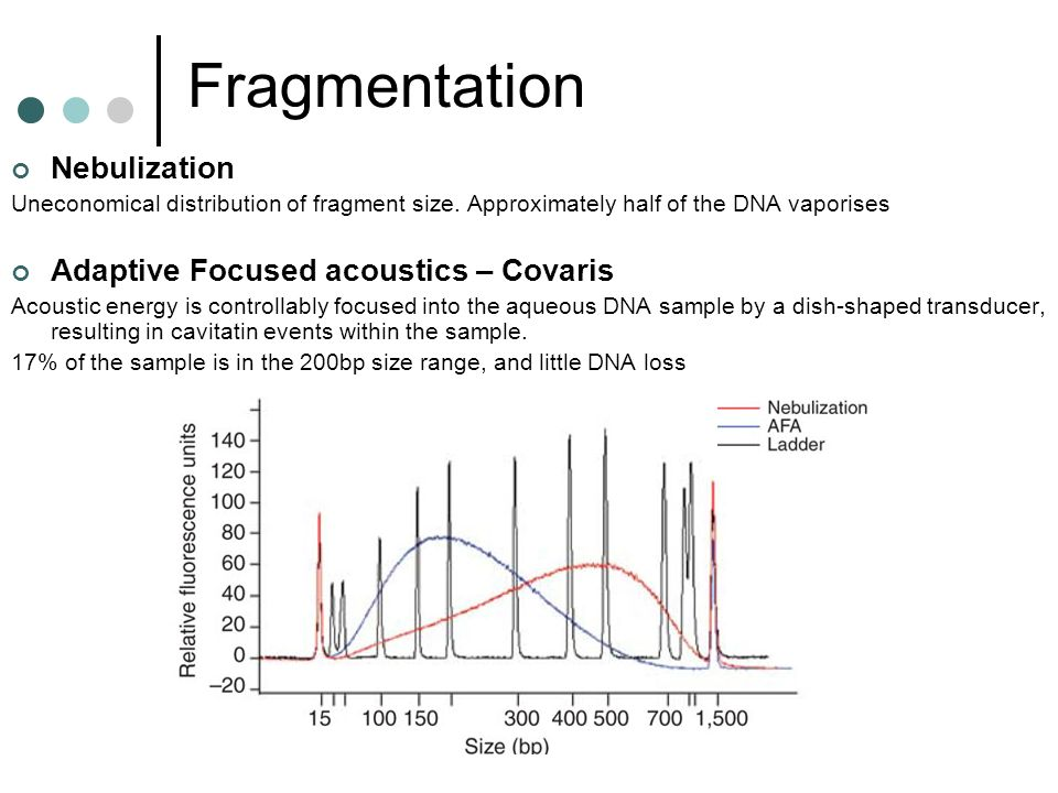 Fragmentation Nebulization Uneconomical distribution of fragment size. Approximately half of the DNA vaporises Adaptive Focused acoustics – Covaris Ac