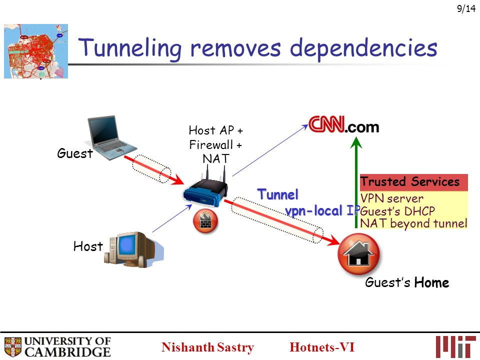 Nishanth Sastry Hotnets-VI 9/14 Host Guest Host AP + Firewall + NAT Tunneling removes dependencies Guests Home vpn-local IP Trusted Services VPN server Tunnel Guests DHCP NAT beyond tunnel
