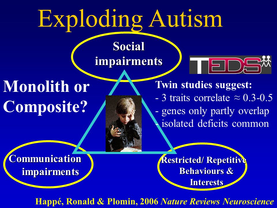Exploding Autism Communication impairments Social impairments Restricted/ Repetitive Behaviours & Interests Restricted/ Repetitive Behaviours & Interests Twin studies suggest: - 3 traits correlate genes only partly overlap - isolated deficits common Monolith or Composite.