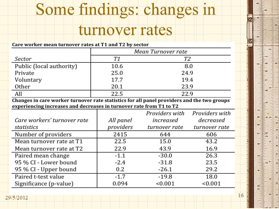 Some findings: changes in turnover rates 29/5/