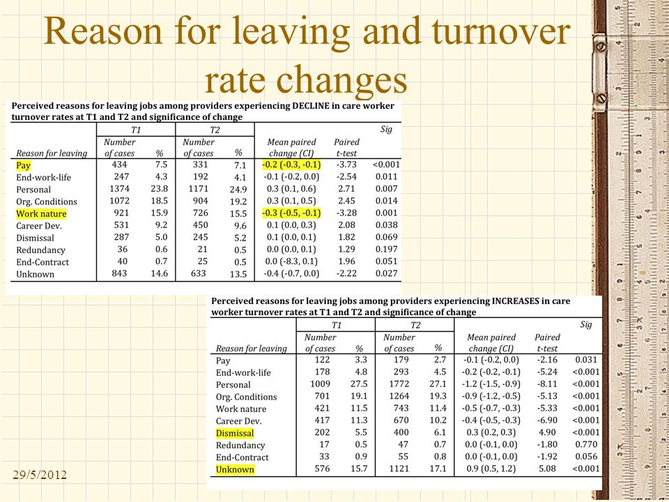 Reason for leaving and turnover rate changes 29/5/