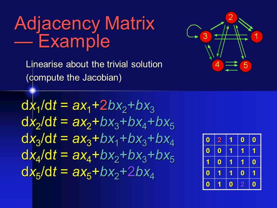 Adjacency Matrix Example Example 02100 00111 10110 01101 01020 dx 1 /dt = ax 1 +2bx 2 +bx 3 dx 2 /dt = ax 2 +bx 3 +bx 4 +bx 5 dx 3 /dt = ax 3 +bx 1 +bx 3 +bx 4 dx 4 /dt = ax 4 +bx 2 +bx 3 +bx 5 dx 5 /dt = ax 5 +bx 2 +2bx 4 Linearise about the trivial solution (compute the Jacobian)
