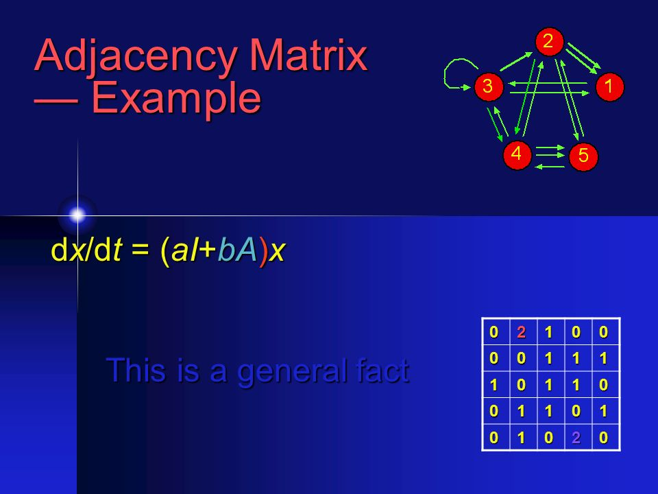 Adjacency Matrix Example Example 02100 00111 10110 01101 01020 dx/dt = (aI+bA)x This is a general fact