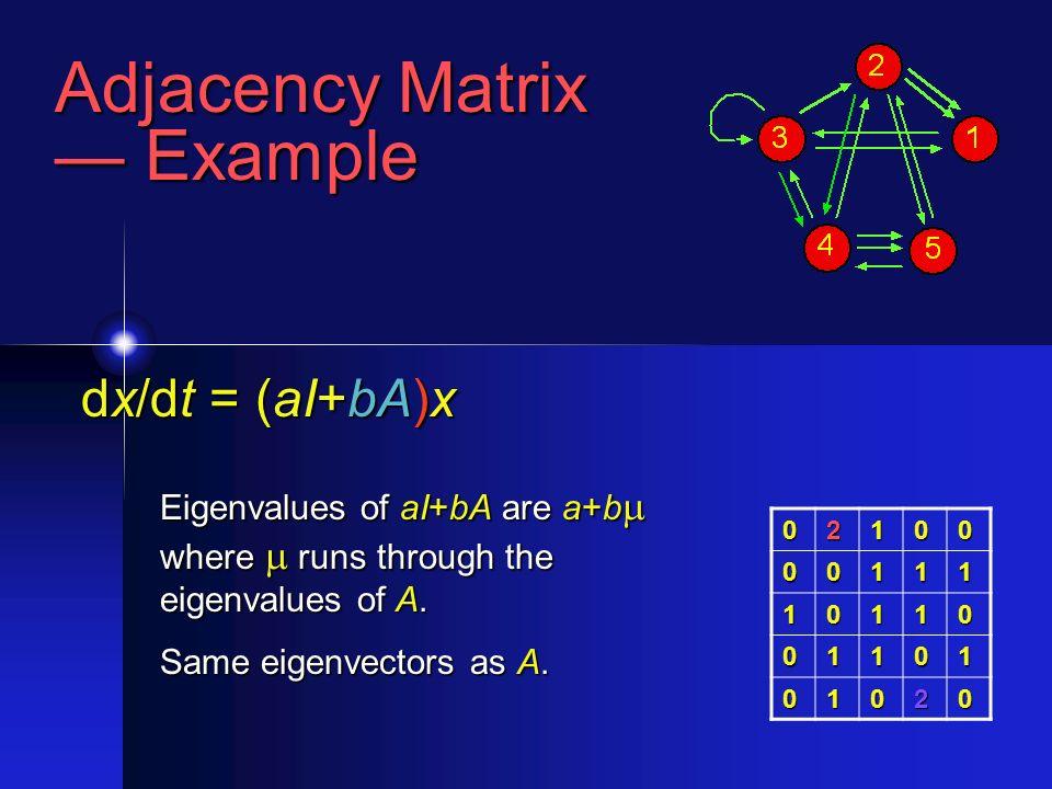 Adjacency Matrix Example Example 02100 00111 10110 01101 01020 dx/dt = (aI+bA)x Eigenvalues of aI+bA are a+b where runs through the eigenvalues of A.