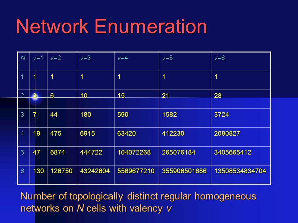 Network Enumeration N v=1 v=2 v=3 v=4 v=5 v=6 1111111 23610152128 374418059015823724 4194756915634204122302080827 54768744447221040722682650761843405665412 613012675043242604556967721035590650168613508534834704 Number of topologically distinct regular homogeneous networks on N cells with valency v