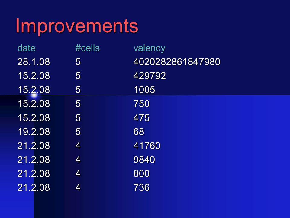 Improvements date#cells valency 28.1.085 4020282861847980 15.2.085429792 15.2.0851005 15.2.085750 15.2.085475 19.2.08568 21.2.08441760 21.2.0849840 21.2.084800 21.2.084736