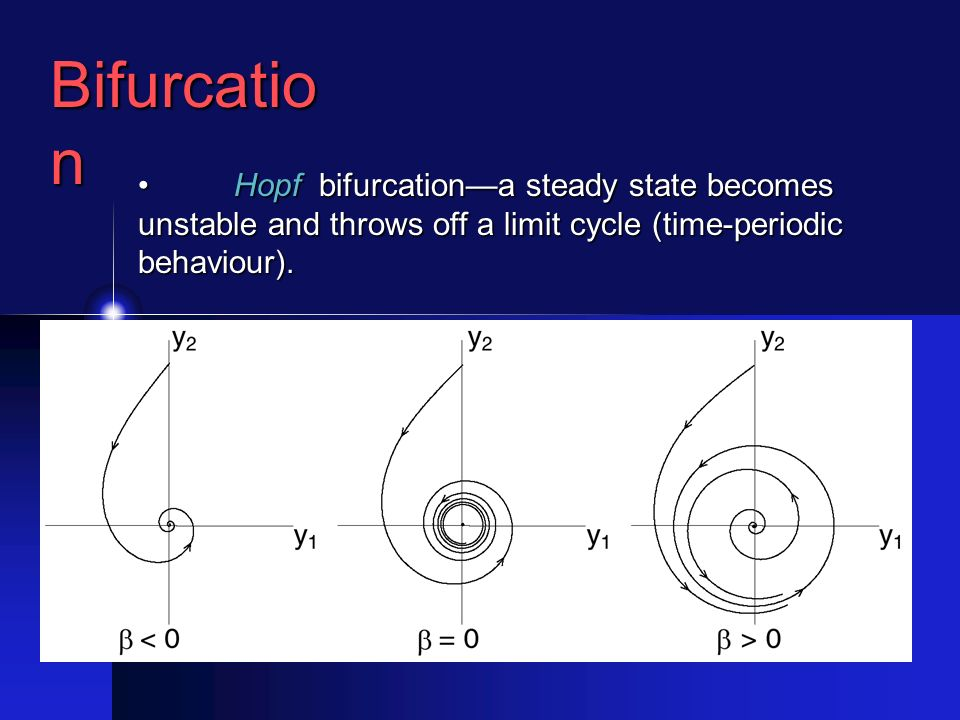 Bifurcatio n Hopf bifurcationa steady state becomes unstable and throws off a limit cycle (time-periodic behaviour).Hopf bifurcationa steady state becomes unstable and throws off a limit cycle (time-periodic behaviour).