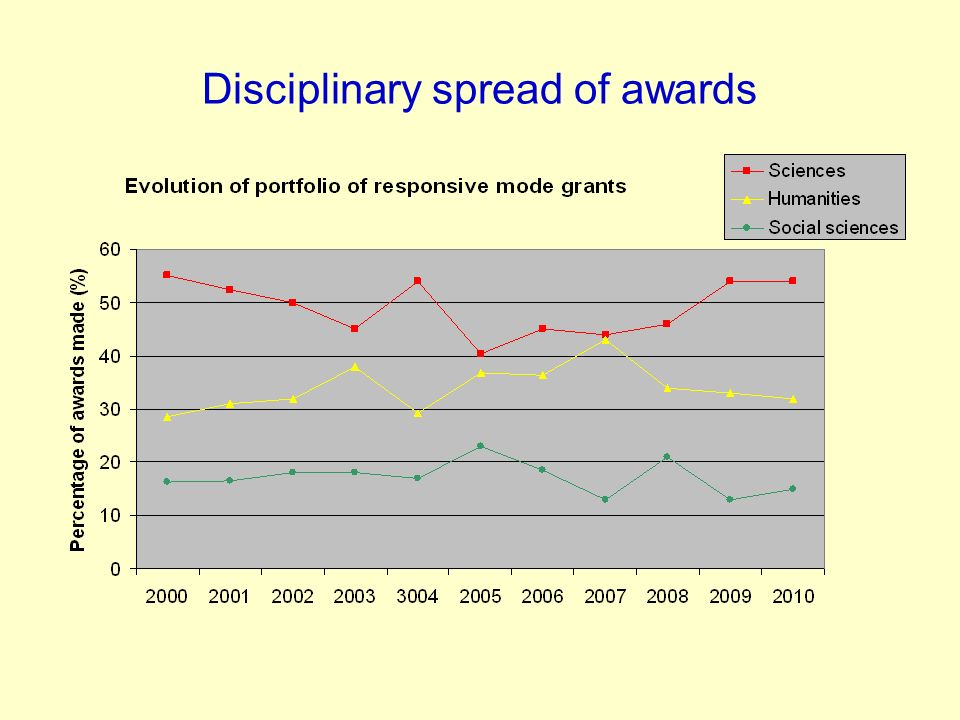 Disciplinary spread of awards