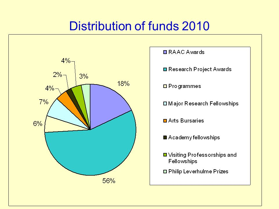 Distribution of funds 2010