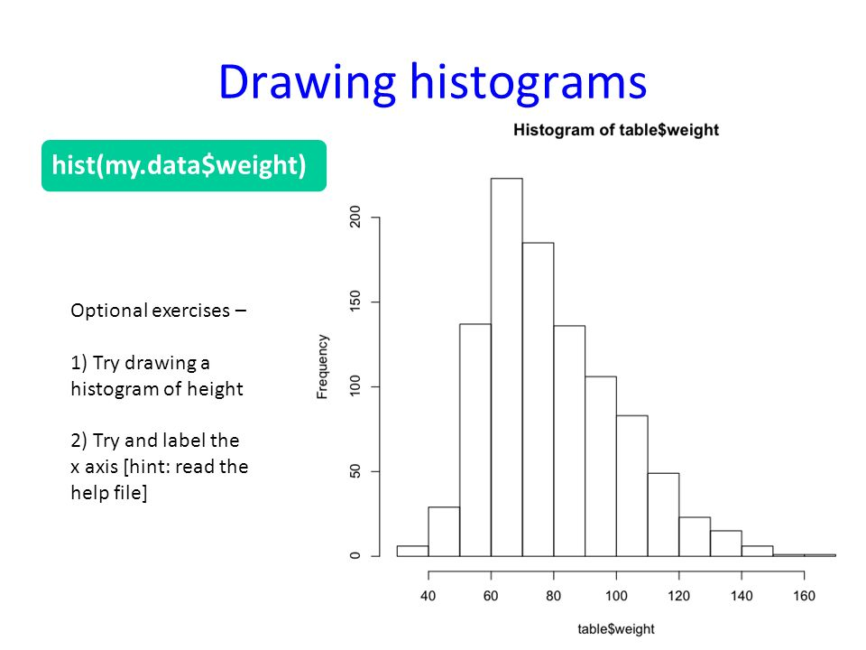 Drawing histograms Optional exercises – 1) Try drawing a histogram of height 2) Try and label the x axis [hint: read the help file] hist(my.data$weight)