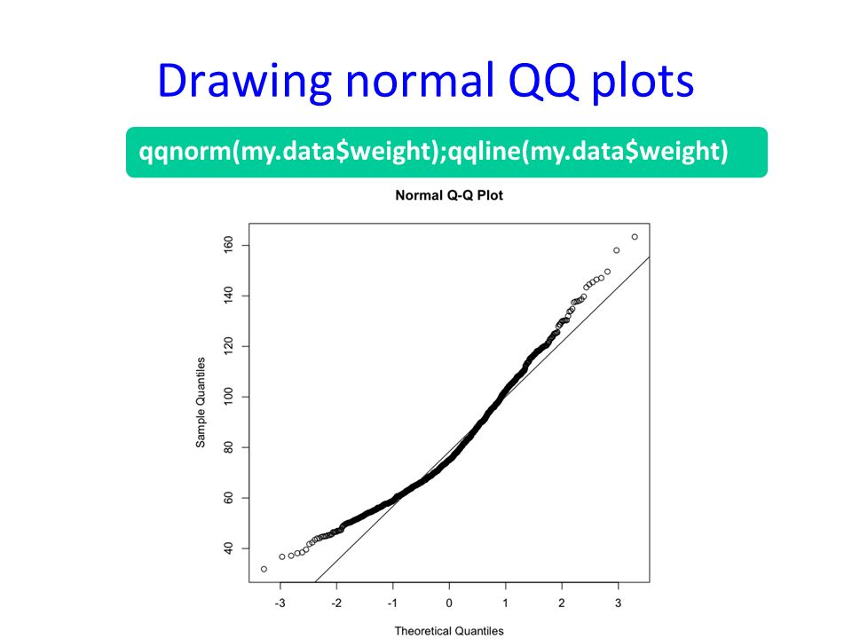 Drawing normal QQ plots qqnorm(my.data$weight);qqline(my.data$weight)