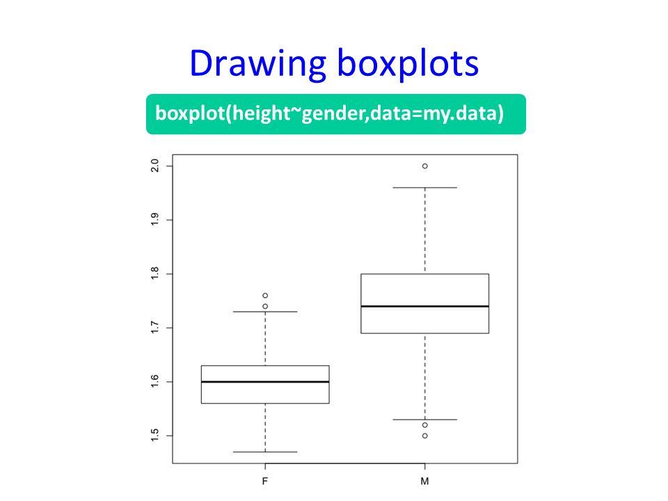 Drawing boxplots boxplot(height~gender,data=my.data)