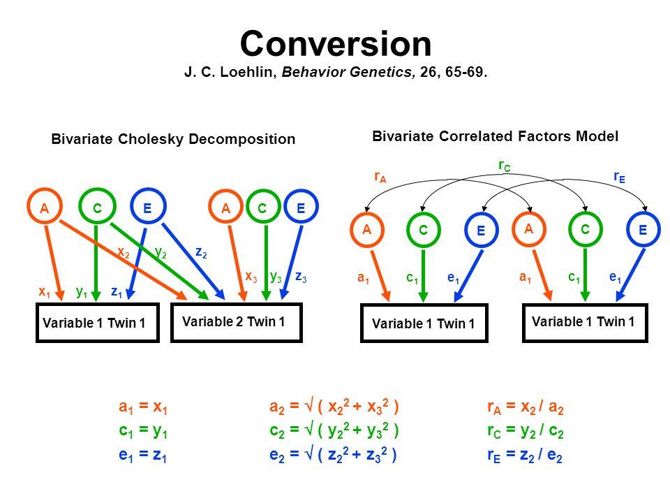 Conversion J. C. Loehlin, Behavior Genetics, 26, 65-69. Bivariate Correlated Factors Model Variable 1 Twin 1 A C E a1a1 c1c1 e1e1 rArA rErE rCrC Bivar