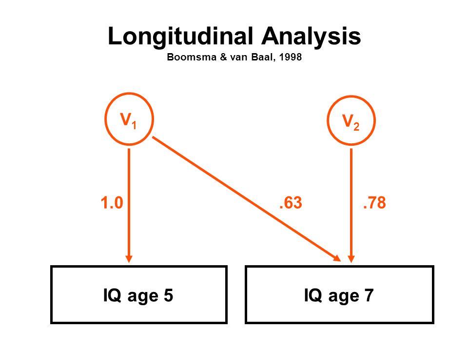 Longitudinal Analysis Boomsma & van Baal, 1998 IQ age 5IQ age 7 V1V1 1.0 V2V2.78.63