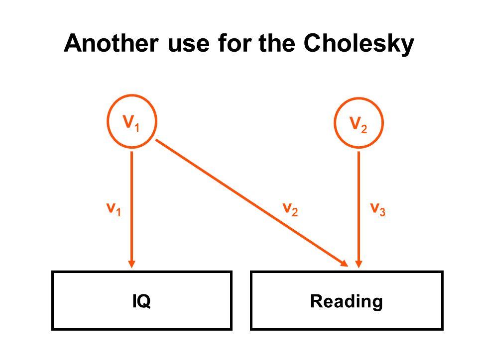 Another use for the Cholesky IQReading V1V1 V2V2 v1v1 v3v3 v2v2