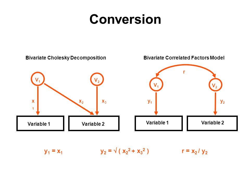 y 1 = x 1 y 2 = ( x 2 2 + x 3 2 )r = x 2 / y 2 Bivariate Correlated Factors Model Variable 1Variable 2 V1V1 y1y1 V2V2 y2y2 r Bivariate Cholesky Decomp