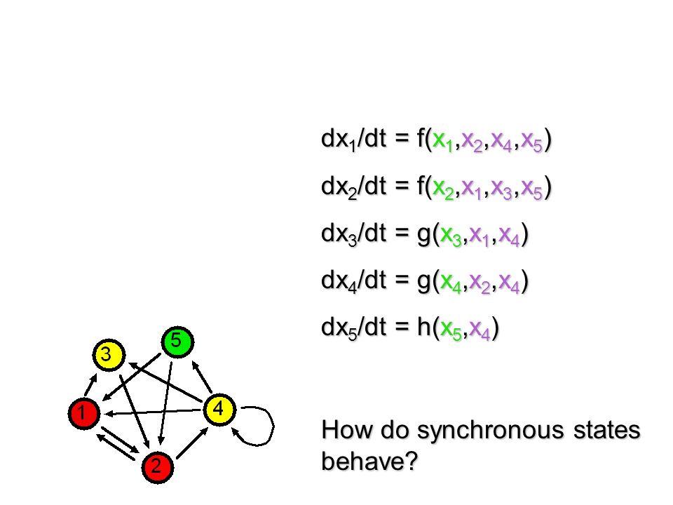 dx 1 /dt = f(x 1,x 2,x 4,x 5 ) dx 2 /dt = f(x 2,x 1,x 3,x 5 ) dx 3 /dt = g(x 3,x 1,x 4 ) dx 4 /dt = g(x 4,x 2,x 4 ) dx 5 /dt = h(x 5,x 4 ) Vertex group symmetry