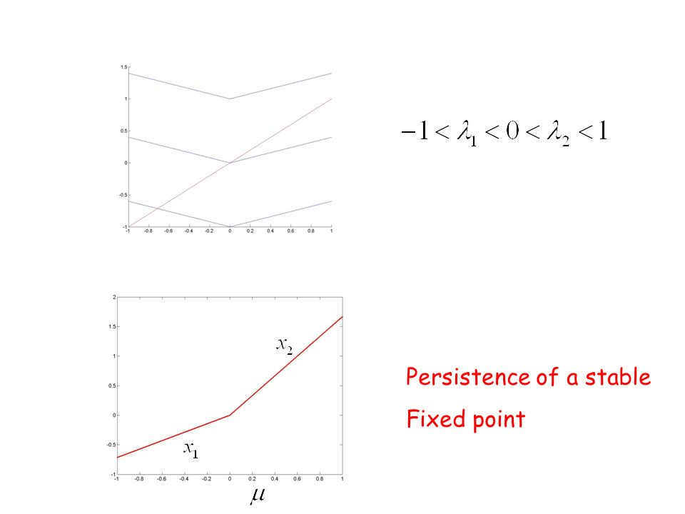 Persistence of a stable Fixed point
