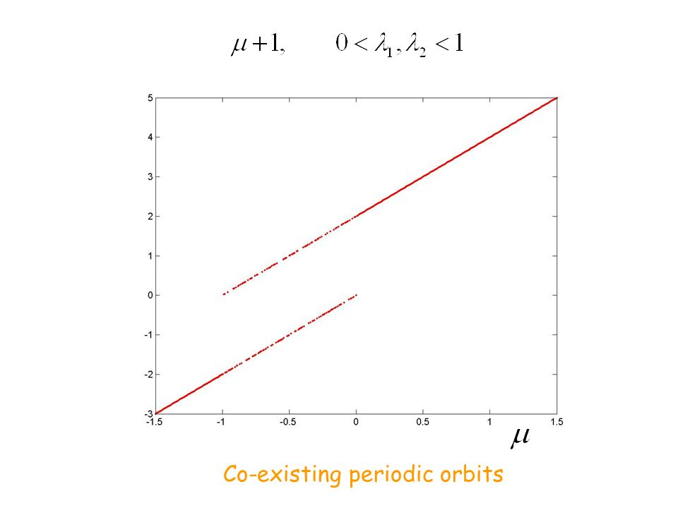 Co-existing periodic orbits
