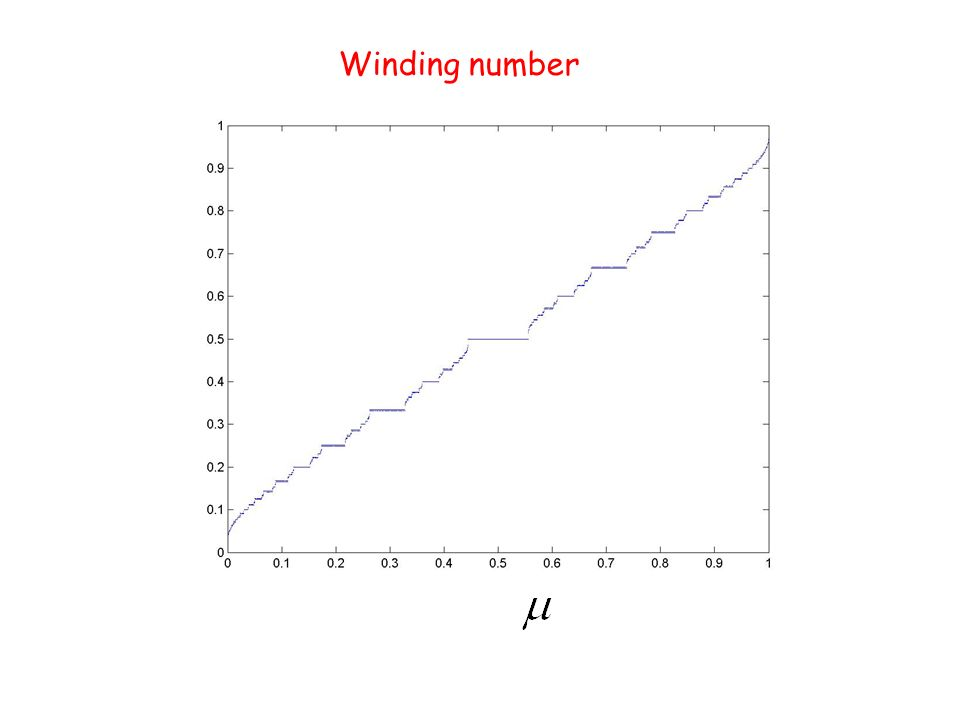 Winding number