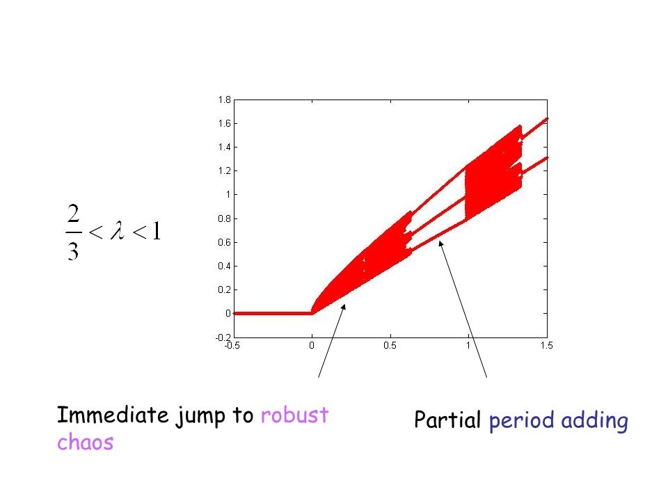 Immediate jump to robust chaos Partial period adding