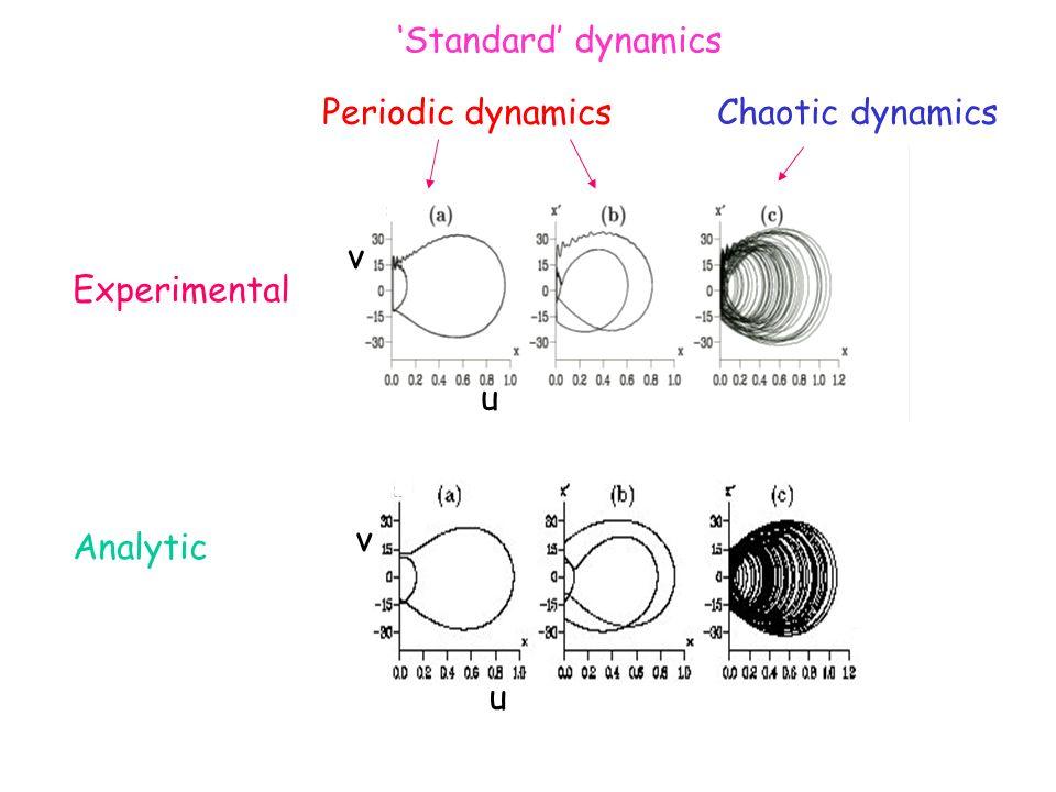 Periodic dynamics Chaotic dynamics Experimental Analytic v Standard dynamics v u u