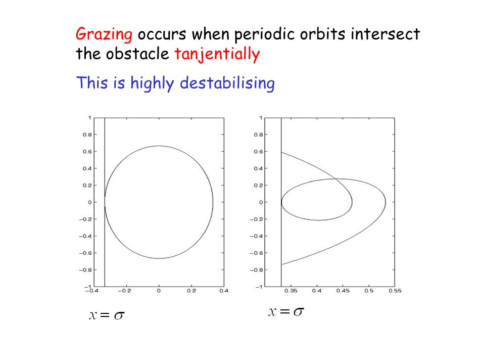 Grazing occurs when periodic orbits intersect the obstacle tanjentially This is highly destabilising