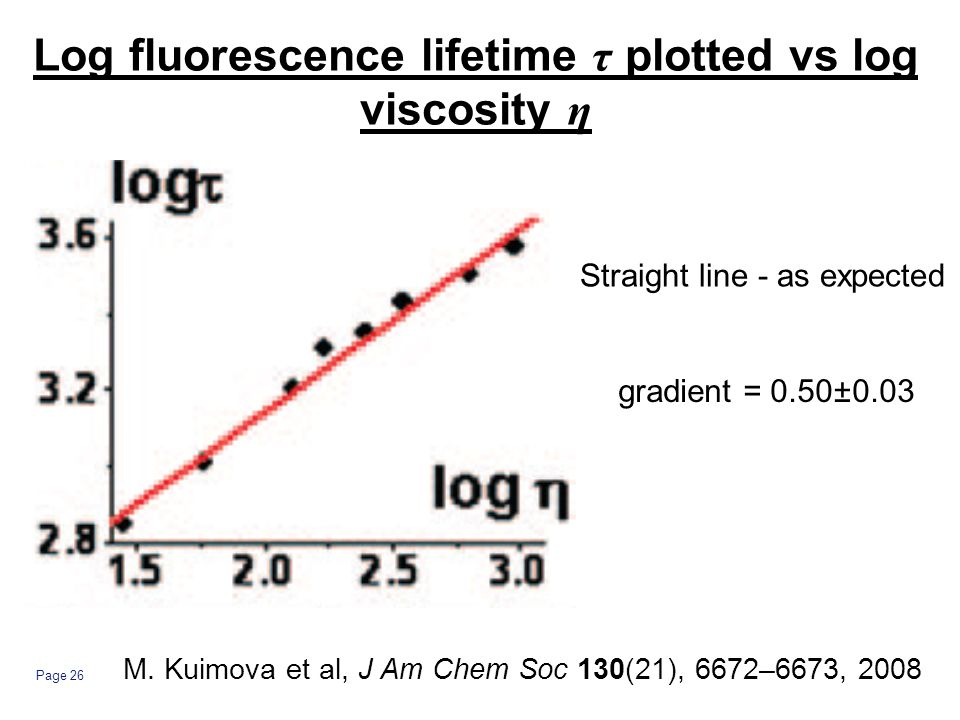 Page 26 Log fluorescence lifetime τ plotted vs log viscosity η gradient = 0.50±0.03 Straight line - as expected M.