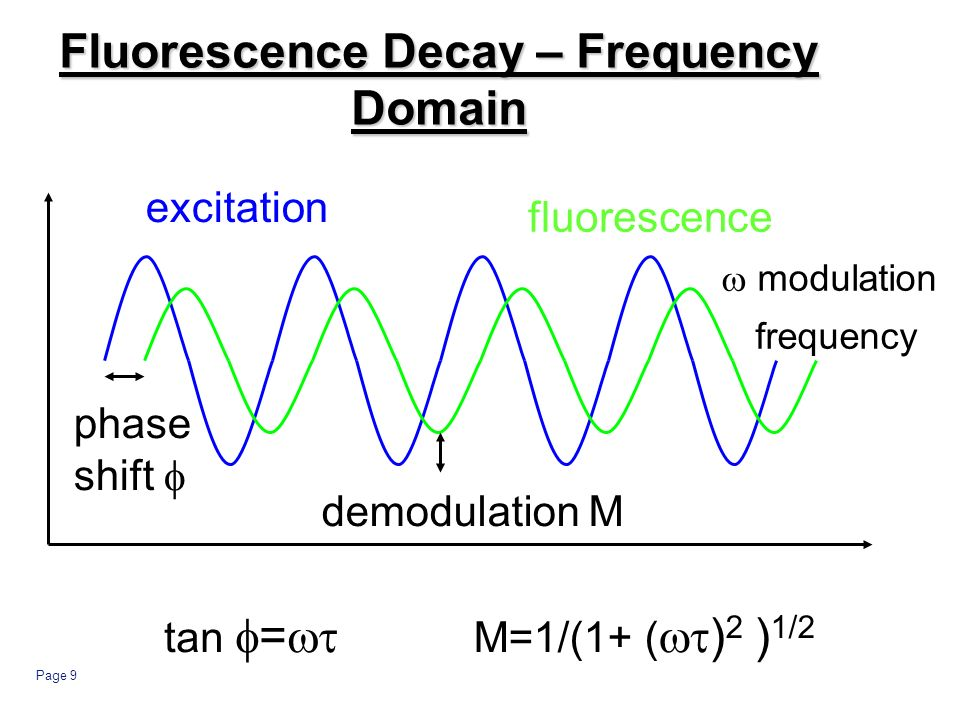 Page 9 Fluorescence Decay – Frequency Domain excitation fluorescence phase shift demodulation M tan = M=1/(1+ ( ) 2 ) 1/2 modulation frequency