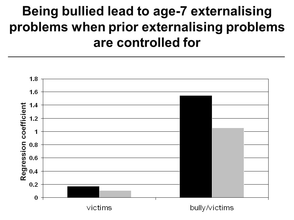 Regression coefficient Being bullied lead to age-7 externalising problems when prior externalising problems are controlled for