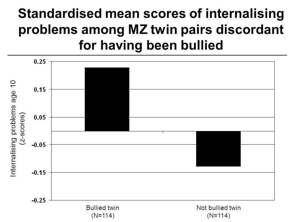 Standardised mean scores of internalising problems among MZ twin pairs discordant for having been bullied Internalising problems age 10 (z-scores) Bullied twin (N=114) Not bullied twin (N=114)
