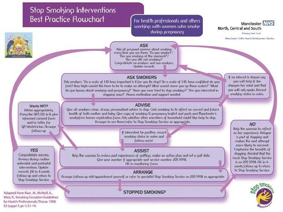 Changing smoking behaviour