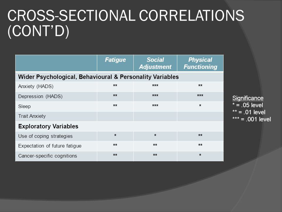 CROSS-SECTIONAL CORRELATIONS (CONTD) FatigueSocial Adjustment Physical Functioning Wider Psychological, Behavioural & Personality Variables Anxiety (H