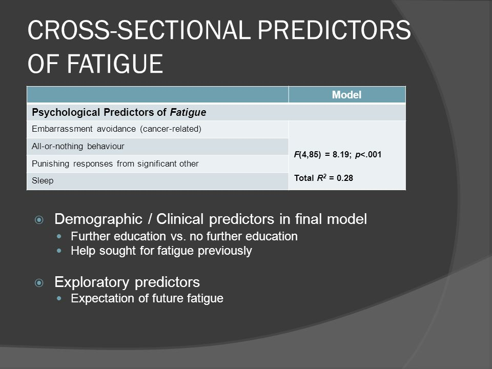 CROSS-SECTIONAL PREDICTORS OF FATIGUE Model Psychological Predictors of Fatigue Embarrassment avoidance (cancer-related) F(4,85) = 8.19; p<.001 Total