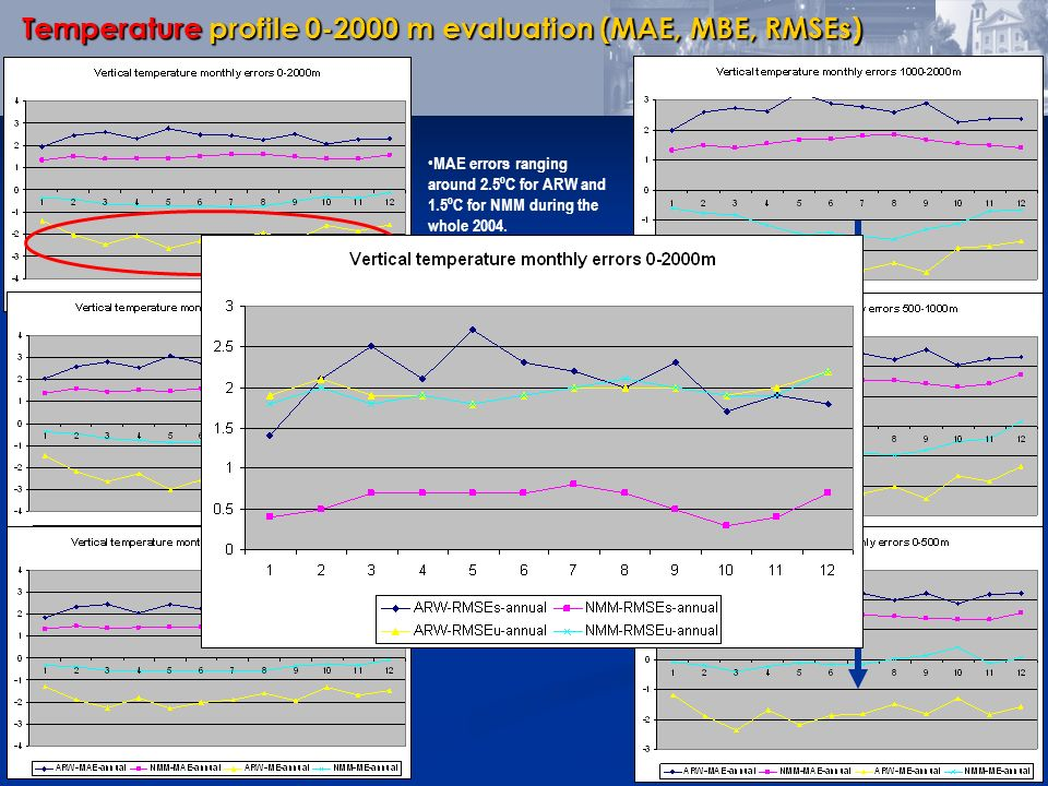 MAE errors ranging around 2.5ºC for ARW and 1.5ºC for NMM during the whole 2004. Larger underestimation of ARW. Larger diurnal errors in ARW but simil