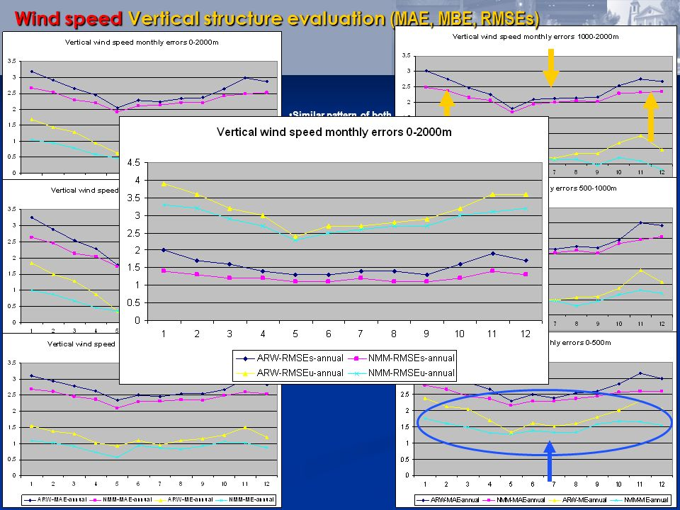 Wind speed Vertical structure evaluation (MAE, MBE, RMSEs) Similar pattern of both models – general overestimation of wind speed. Daytime larger error