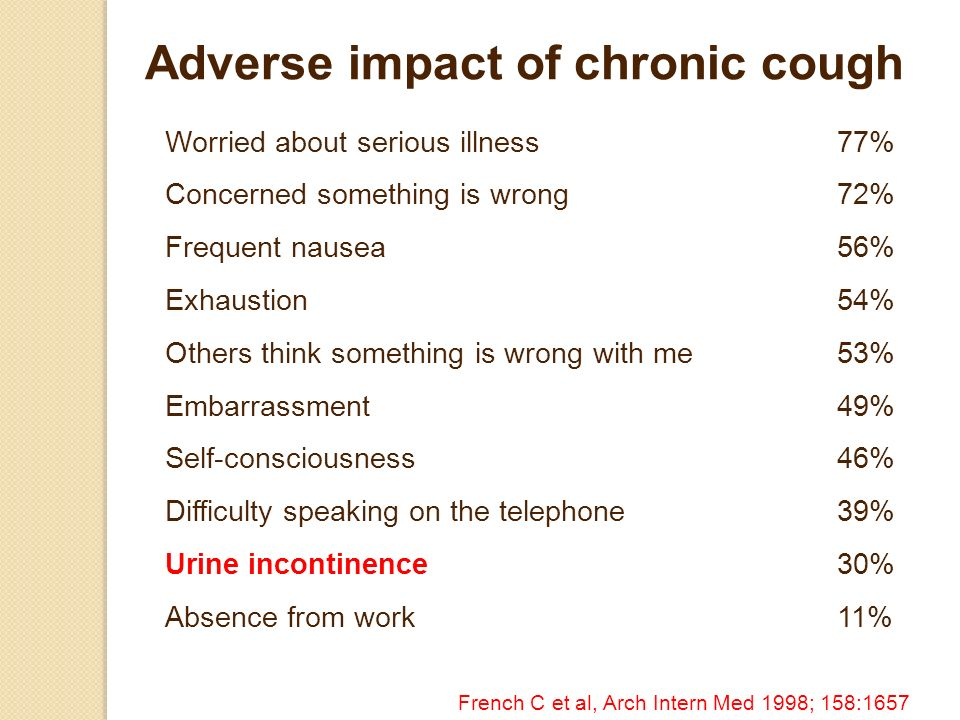 Adverse impact of chronic cough Worried about serious illness77% Concerned something is wrong72% Frequent nausea56% Exhaustion54% Others think something is wrong with me53% Embarrassment49% Self-consciousness46% Difficulty speaking on the telephone39% Urine incontinence30% Absence from work11% French C et al, Arch Intern Med 1998; 158:1657